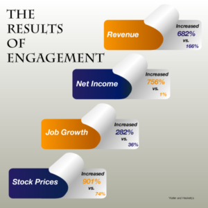 The-Results-of-Engagement1